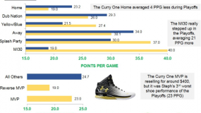 SNEAKERSTATS: Stephen Curry – Under Armour Curry One/ClutchFit Drive