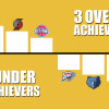 3 Underachieving and Overachieving Teams in the NBA This Season
