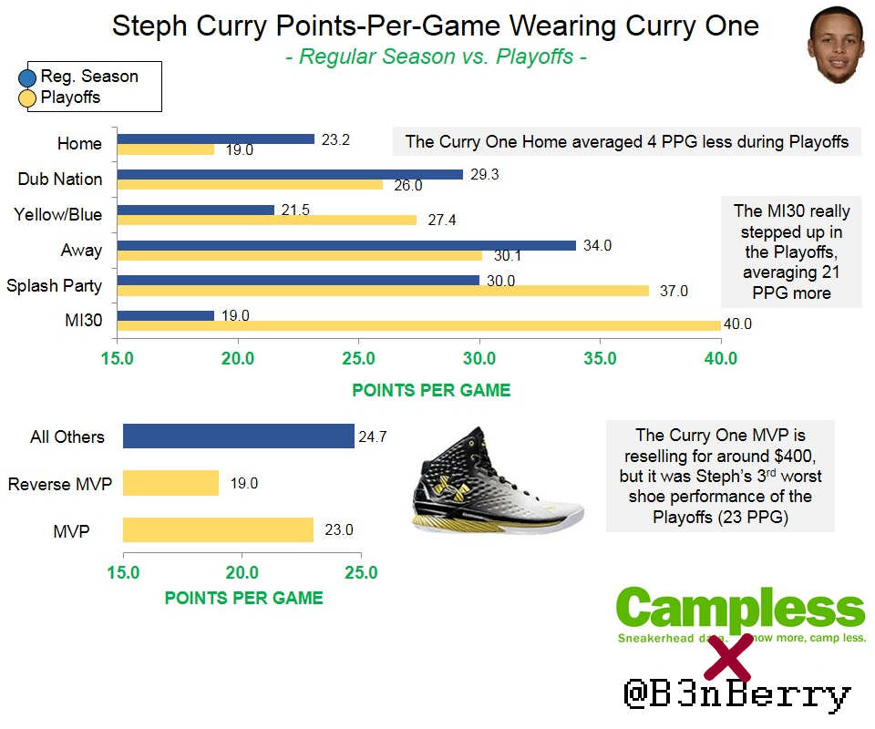Campless x B3nBerry (Stephen Curry) [2]