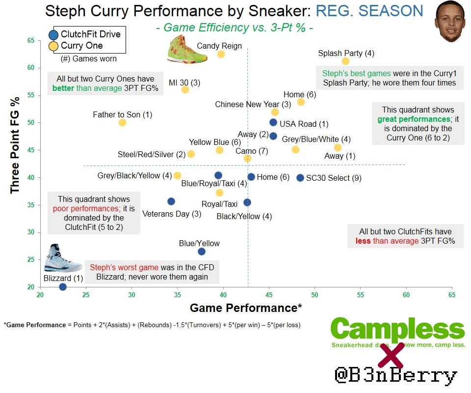 Campless x B3nBerry (Stephen Curry) [3]