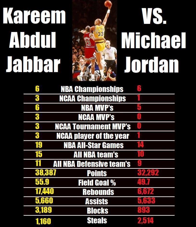 MJ vs. Kareem