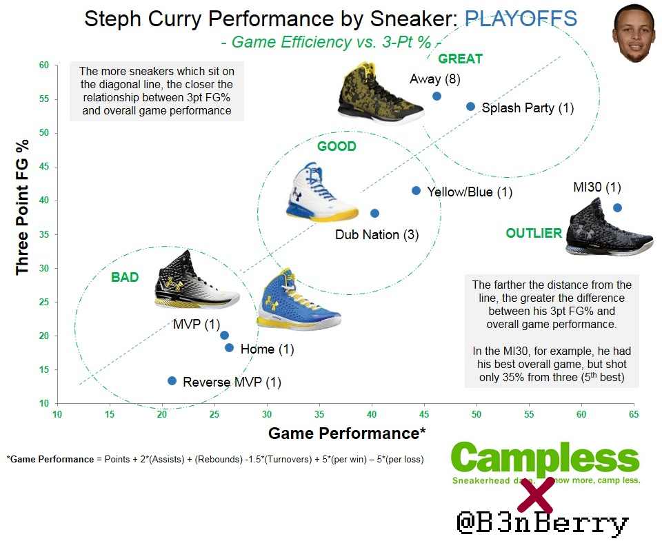 Campless x B3nBerry (Stephen Curry) [1]