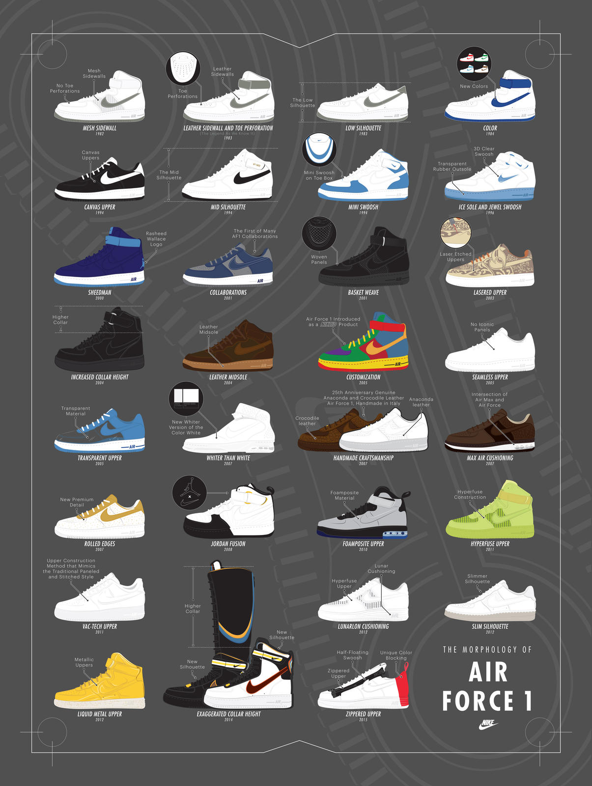 Nike Air Force 1 History Infographic