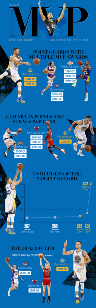 Steph Curry Inforgraphic