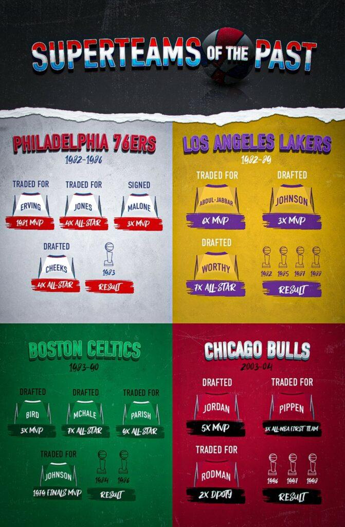 Past NBA Superteams